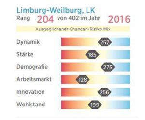 limburg-weilburg-prognos-zukunftsatlas-2016